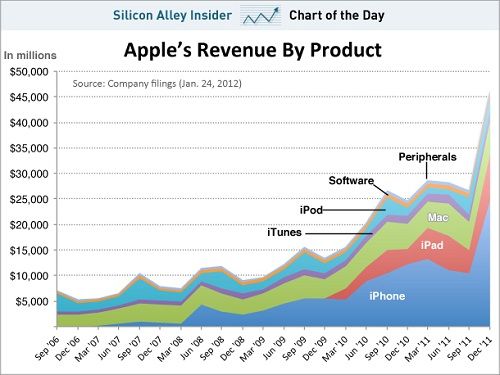 Apple_Revenue_By_Product