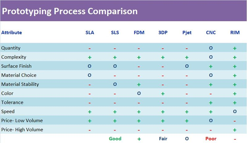Prototyping_Process_Comparison2