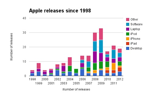 Apple_Product_Releases_Chart