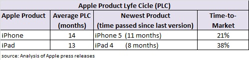 Apple_Product_Life_Cycle