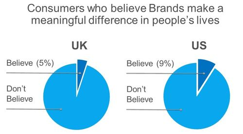 Brands_Meaningful_Diference